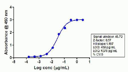 Indirect ELISA was performed using various dilutions of LRRK2 [pS935] Rabbit Recombinant Oligoclonal Antibody (Cat. No.710097) to detect phospho LRRK2 [pS935] peptide coated onto the plate.  A non-linear regression analysis was performed (4 PL) and LOD and LOQ for the antibody was determined.