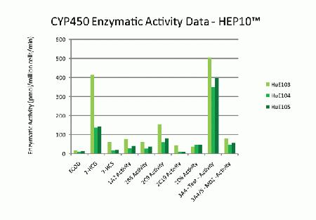 This data shows typical responses to positive controls for the major CYP450 enzymes as well as minimal inter-lot variability.
