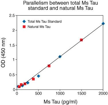 Natural Mouse Tau, from mouse brain homogenate, was serially diluted in Standard Diluent Buffer. The optical density of each dilution was plotted against the standard curve. Parallelism between the natural and recombinant protein was demonstrated by the figure below and indicated that the standard accurately reflects natural Mouse Tau content in samples.