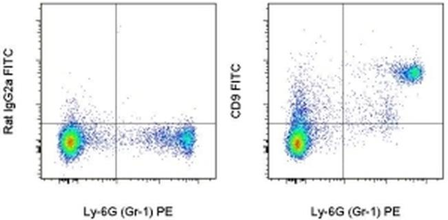 CD9 Antibody (11-0091-81) in Flow Cytometry