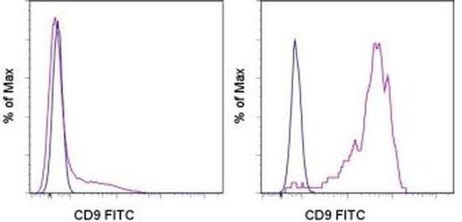 CD9 Antibody (11-0098-41) in Flow Cytometry