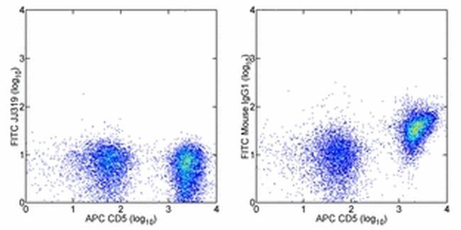 CD28 Antibody (11-0280-81) in Flow Cytometry