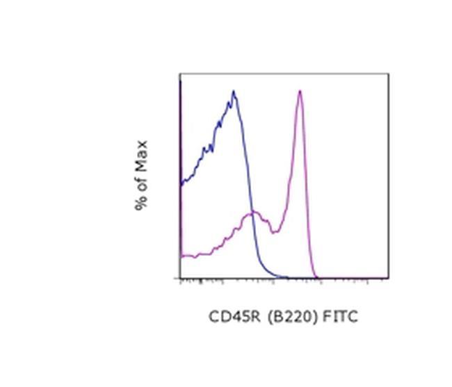 CD45R (B220) Antibody (11-0460-82) in Flow Cytometry