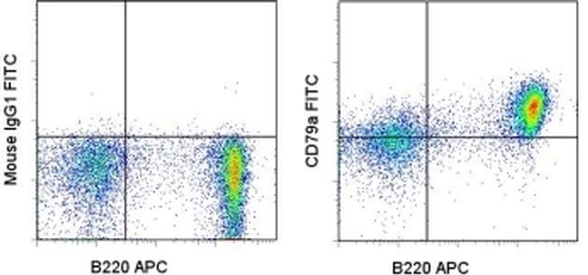 CD79a Antibody (11-0791-80) in Flow Cytometry