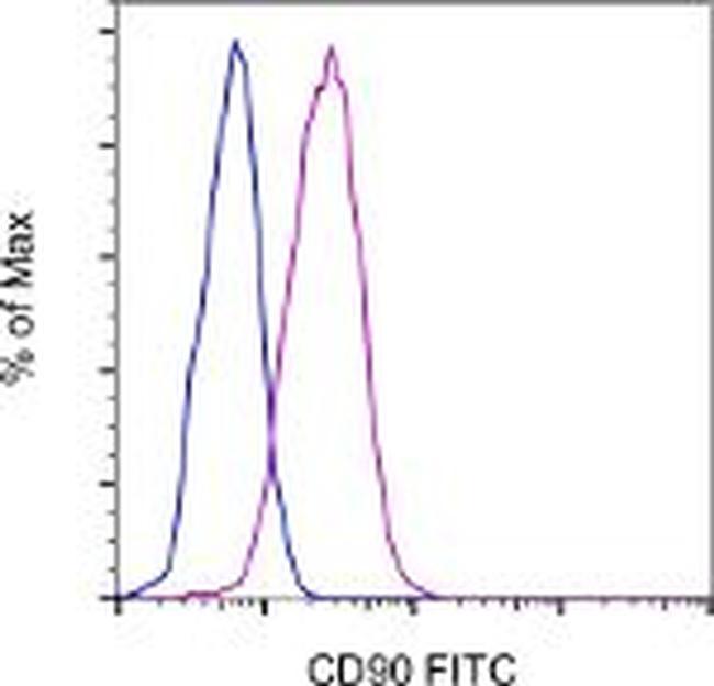 CD90 (Thy-1) Antibody (11-0909-41) in Flow Cytometry