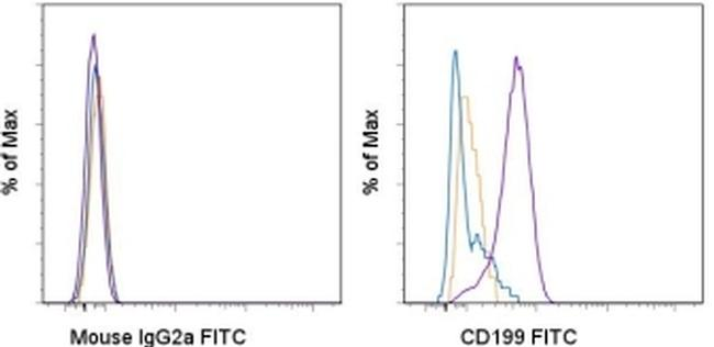 CD199 (CCR9) Antibody (11-1991-80) in Flow Cytometry
