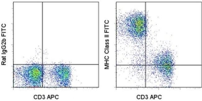 MHC Class II (I-A/I-E) Antibody (11-5321-81) in Flow Cytometry