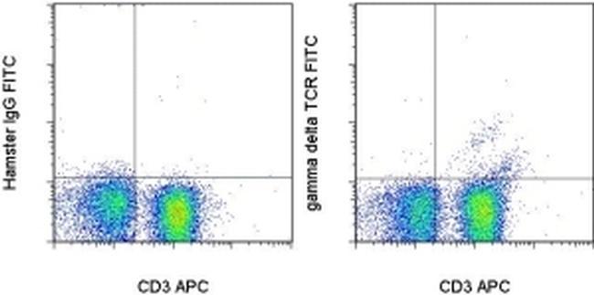 TCR gamma/delta Antibody (11-5711-81) in Flow Cytometry