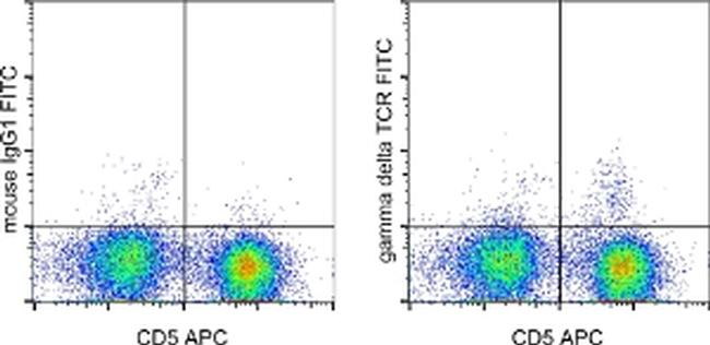 TCR gamma/delta Antibody (11-5810-81) in Flow Cytometry
