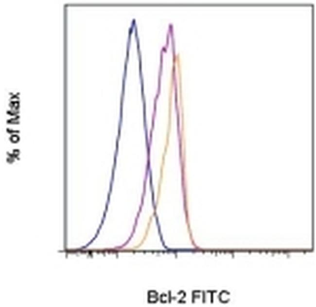 Bcl-2 Antibody (11-6992-41) in Flow Cytometry