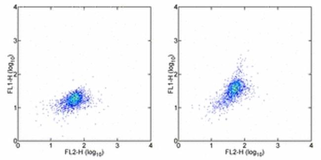 CD215 (IL-15Ra) Antibody (11-7159-42) in Flow Cytometry