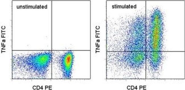 TNF alpha Antibody (11-7349-81) in Flow Cytometry