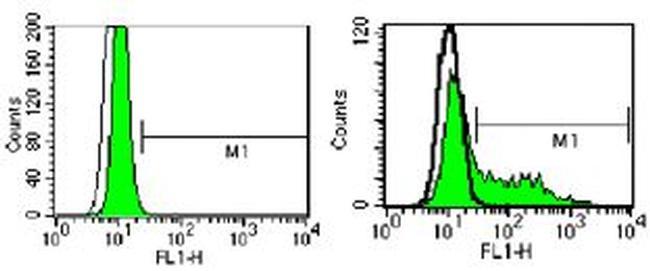 CD289 (TLR9) Antibody (11-9093-80) in Flow Cytometry
