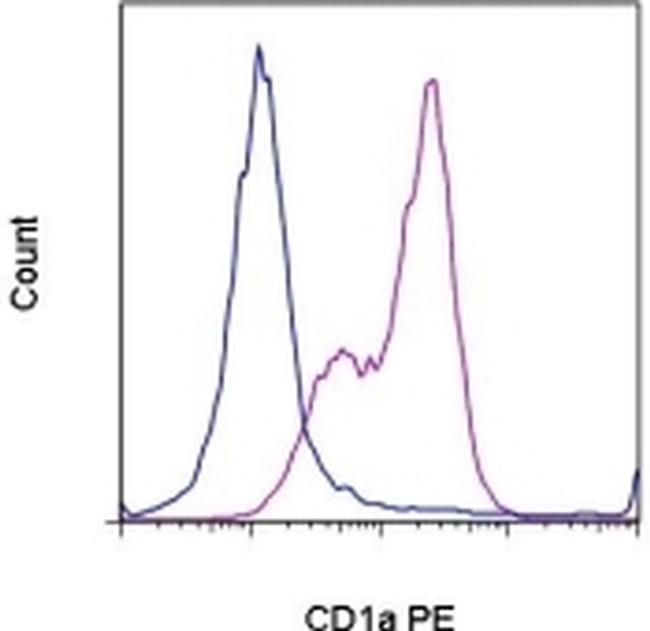 CD1a Antibody (12-0019-41) in Flow Cytometry