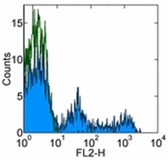 CD8a Antibody (12-0086-41) in Flow Cytometry
