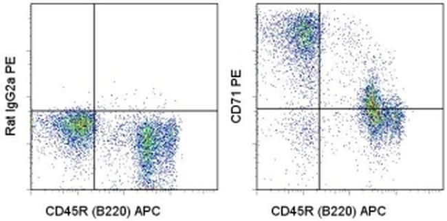 CD71 (Transferrin Receptor) Antibody (12-0711-81) in Flow Cytometry