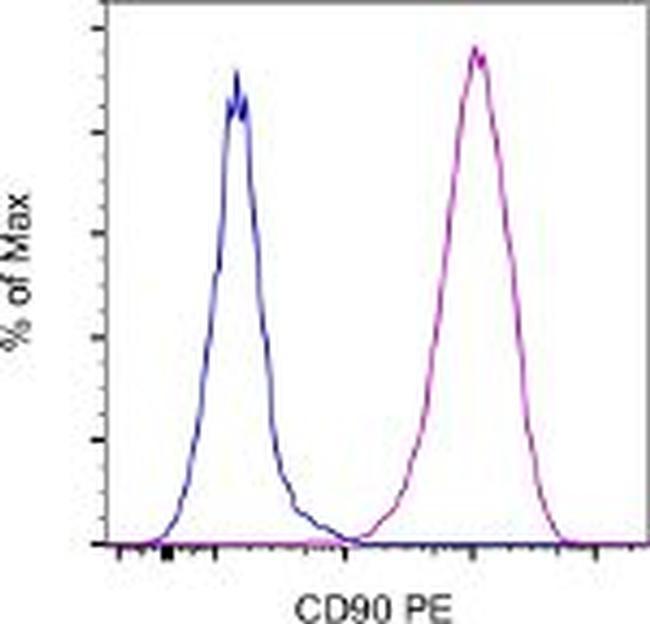 CD90 (Thy-1) Antibody (12-0909-41) in Flow Cytometry