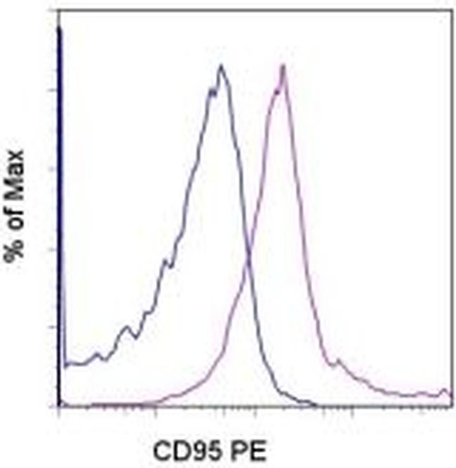 CD95 (APO-1/Fas) Antibody (12-0951-81) in Flow Cytometry