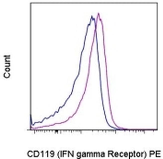 CD119 (IFN gamma Receptor 1) Antibody (12-1191-80) in Flow Cytometry