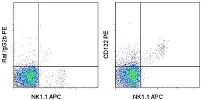 CD122 Antibody (12-1222-81) in Flow Cytometry