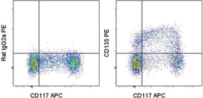 CD135 (Flt3) Antibody (12-1351-81) in Flow Cytometry