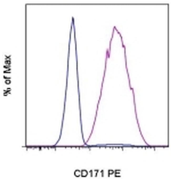 CD171 Antibody (12-1719-42) in Flow Cytometry