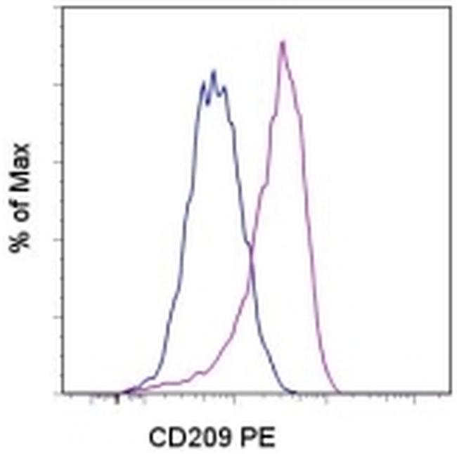 CD209 (DC-SIGN) Antibody (12-2099-42) in Flow Cytometry