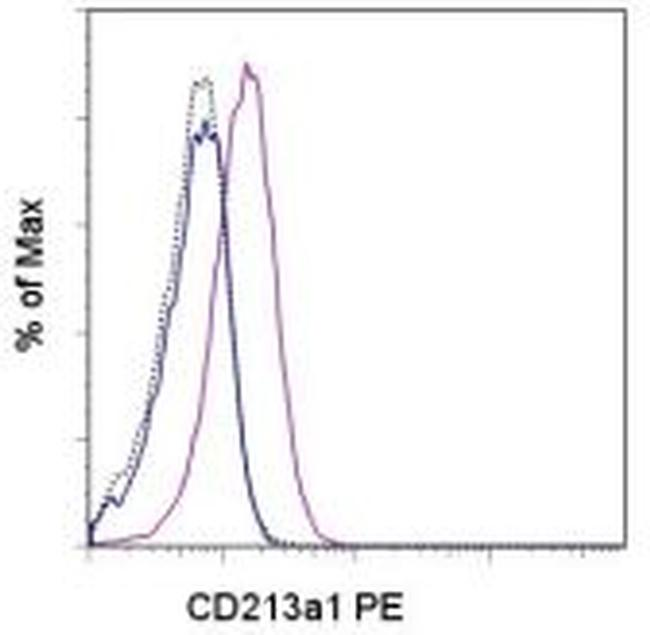 CD213a1 (IL-13Ra1) Antibody (12-2130-80) in Flow Cytometry