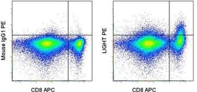 CD258 (LIGHT) Antibody (12-2589-42) in Flow Cytometry