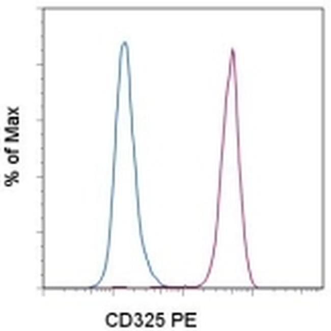 CD325 (N-Cadherin) Antibody (12-3259-41) in Flow Cytometry