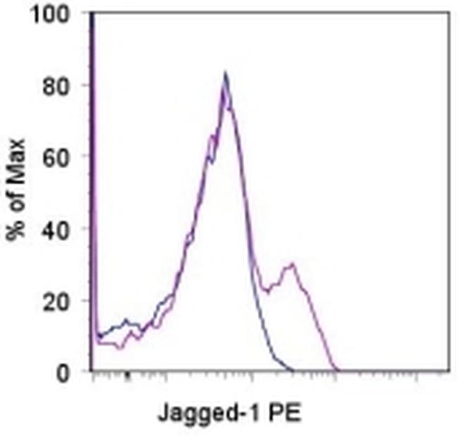 CD339 (Jagged 1) Antibody (12-3391-80) in Flow Cytometry