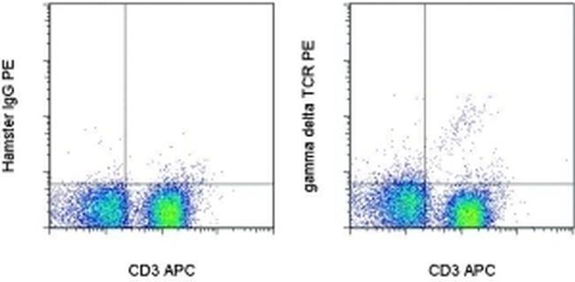 TCR gamma/delta Antibody (12-5711-81) in Flow Cytometry