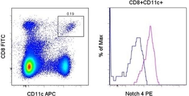 NOTCH4 Antibody (12-5764-80) in Flow Cytometry