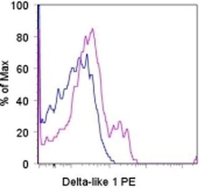 DLL1 (delta-like 1) Antibody (12-5767-80) in Flow Cytometry