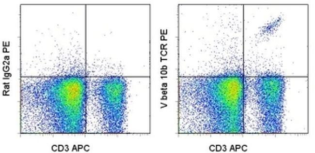 TCR V beta 10b Antibody (12-5805-81) in Flow Cytometry