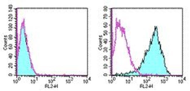 CD262 (DR5) Antibody (12-5883-82) in Flow Cytometry