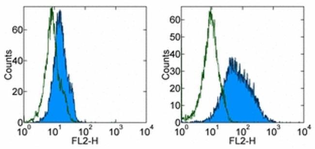CD276 (B7-H3) Antibody (12-5973-80) in Flow Cytometry