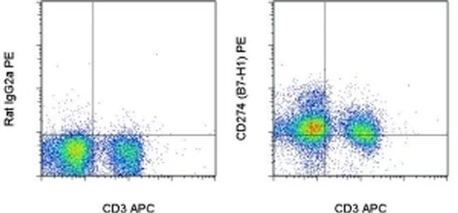 CD274 (PD-L1, B7-H1) Antibody (12-5982-81) in Flow Cytometry