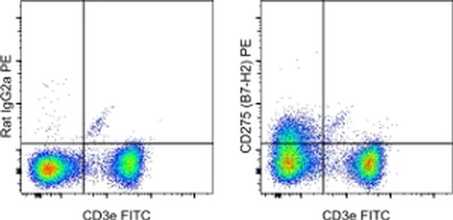 CD275 (B7-H2) Antibody (12-5985-81) in Flow Cytometry