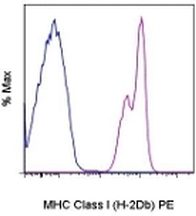 MHC Class I (H-2Db) Antibody (12-5999-81) in Flow Cytometry