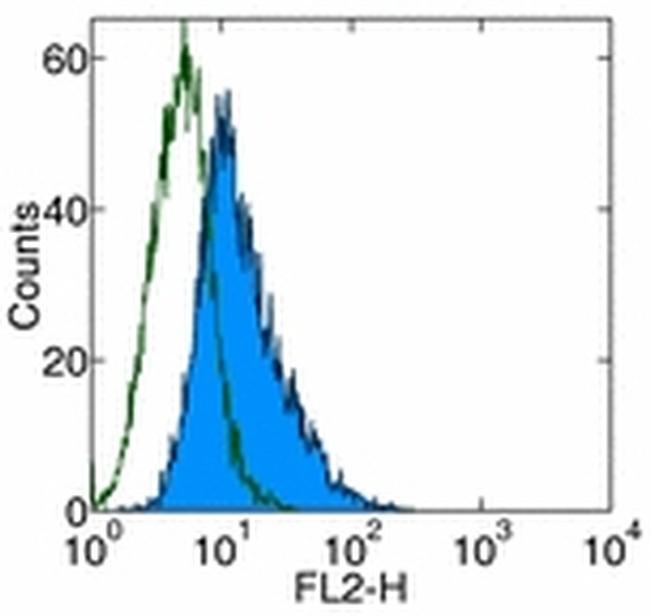 DR3 Antibody (12-6603-41) in Flow Cytometry