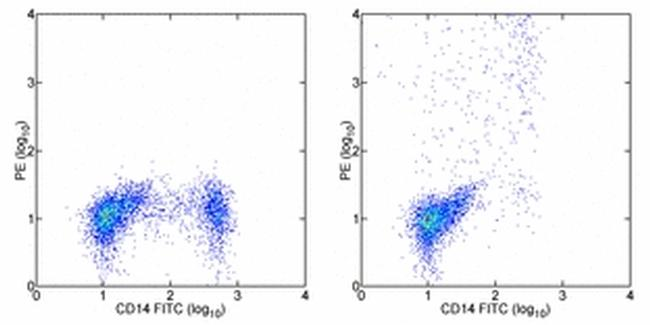 IL-12/IL-23 p40 Antibody (12-7235-42) in Flow Cytometry