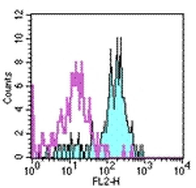 CD282 (TLR2) Antibody (12-9922-41) in Flow Cytometry
