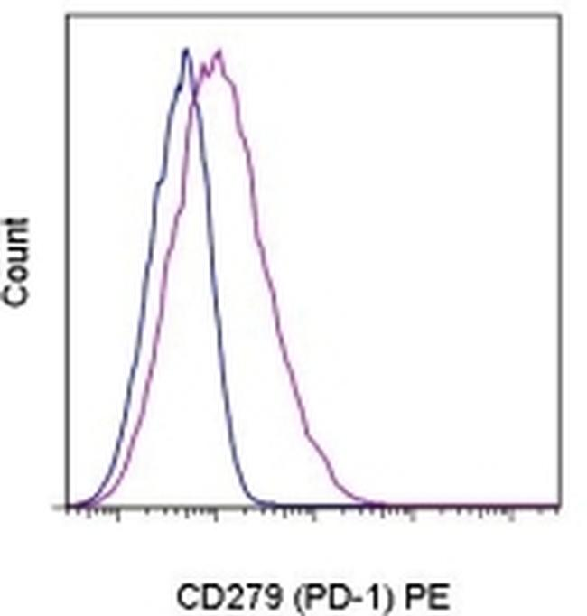 CD279 (PD-1) Antibody (12-9985-81) in Flow Cytometry