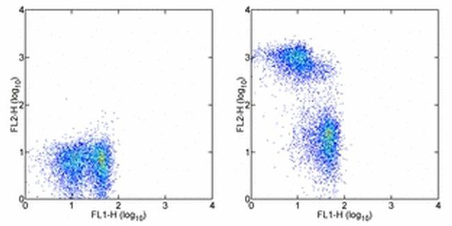 CD3 Antibody (13-0030-82) in Flow Cytometry