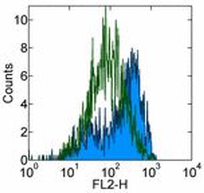 CD115 (c-fms) Antibody (14-1152-81) in Flow Cytometry