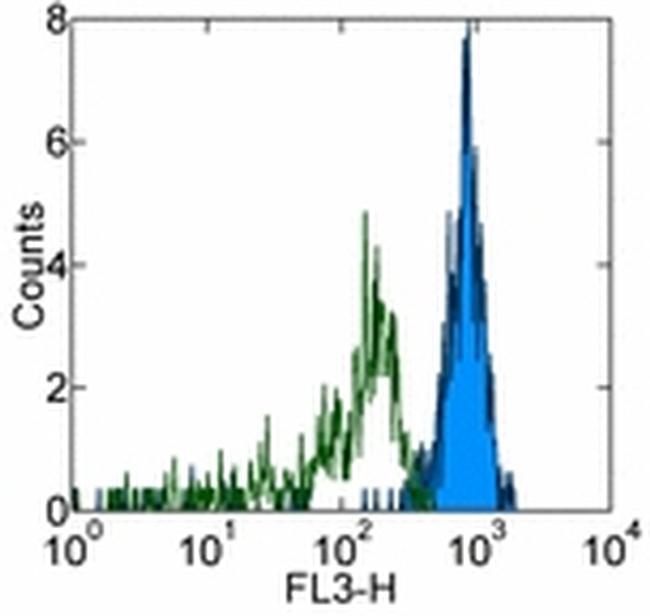 CD33 Antibody (15-0339-41) in Flow Cytometry