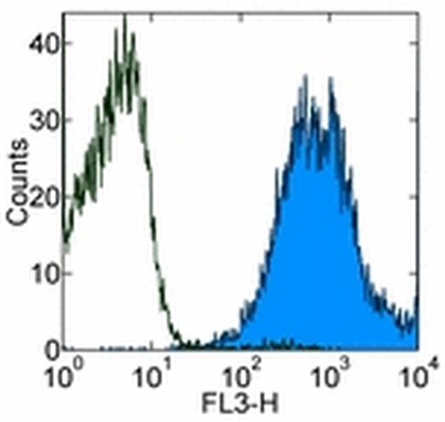 CD44 Antibody (15-0441-81) in Flow Cytometry