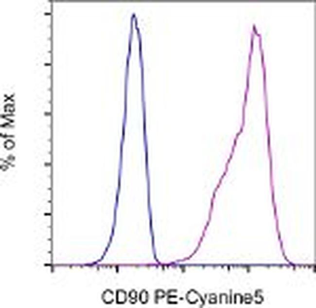 CD90 (Thy-1) Antibody (15-0909-42) in Flow Cytometry