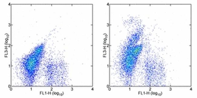 CD117 (c-Kit) Antibody (15-1171-81) in Flow Cytometry